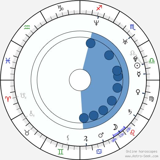 Zuzana Liová wikipedia, horoscope, astrology, instagram