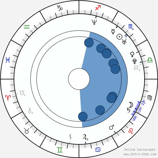 Aaron Turner wikipedia, horoscope, astrology, instagram