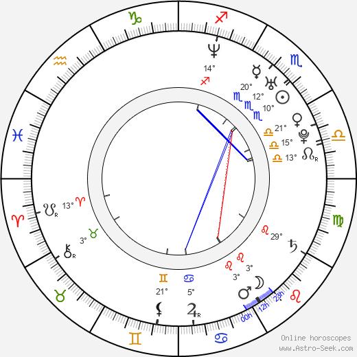 Adam Faraizl birth chart, biography, wikipedia 2019, 2020