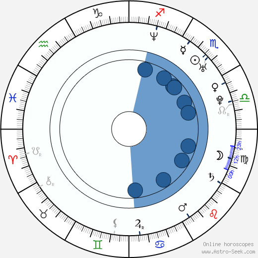 Adam Malecki wikipedia, horoscope, astrology, instagram