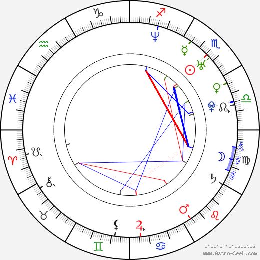 Adam Malecki birth chart, Adam Malecki astro natal horoscope, astrology