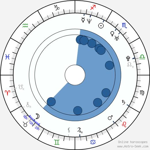 Andrea Kalivodová wikipedia, horoscope, astrology, instagram