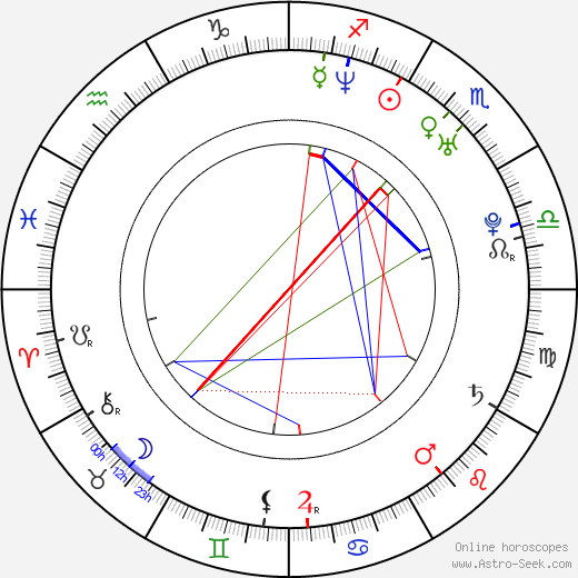 Andrea Kalivodová birth chart, Andrea Kalivodová astro natal horoscope, astrology