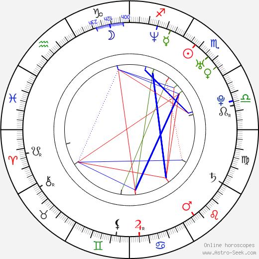 Brian Dietzen birth chart, Brian Dietzen astro natal horoscope, astrology