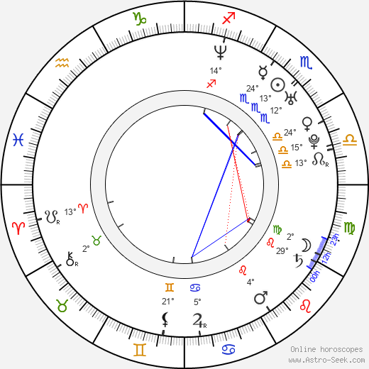Brittney Skye birth chart, biography, wikipedia 2018, 2019