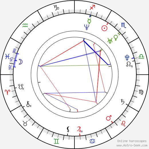 Camille Natta astro natal birth chart, Camille Natta horoscope, astrology
