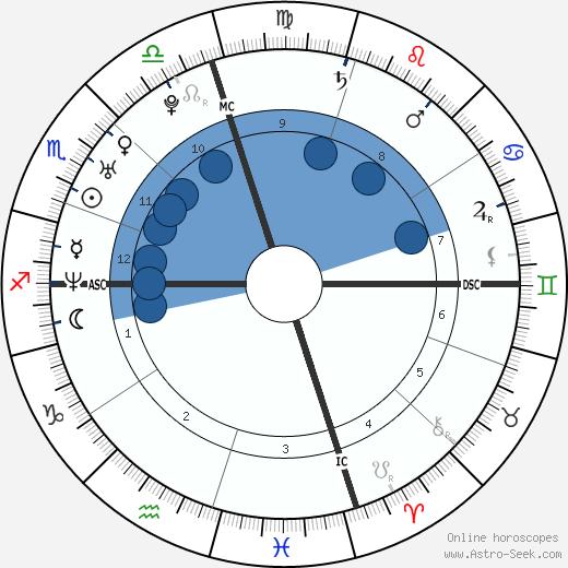 Cass McCombs wikipedia, horoscope, astrology, instagram