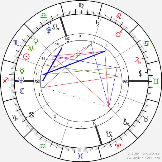 Cass McCombs astro natal birth chart, Cass McCombs horoscope, astrology