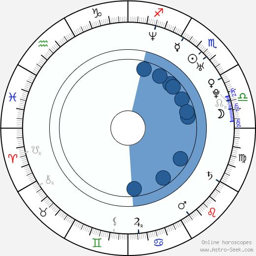 Claudia Moreno wikipedia, horoscope, astrology, instagram