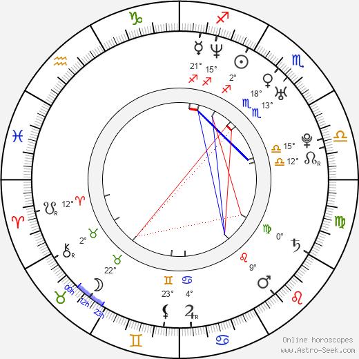 Colin Hanks birth chart, biography, wikipedia 2020, 2021