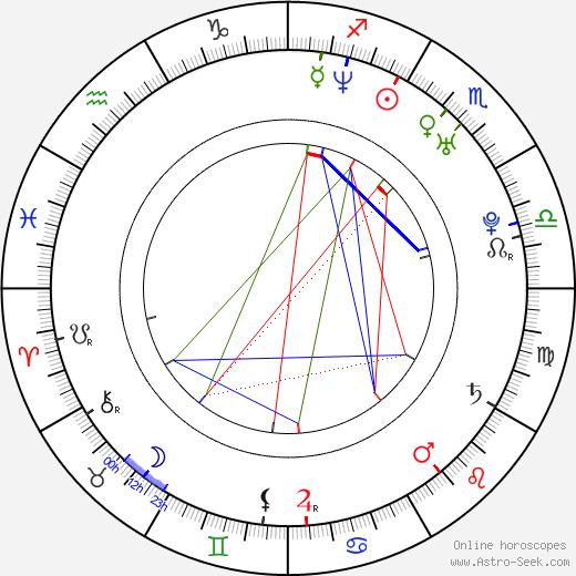 Colin Hanks birth chart, Colin Hanks astro natal horoscope, astrology