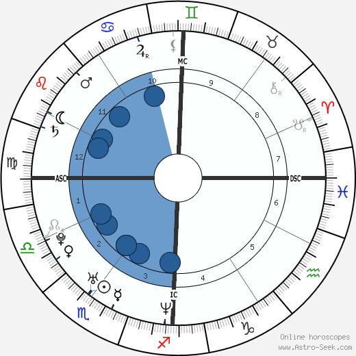 Cyril Lignac wikipedia, horoscope, astrology, instagram
