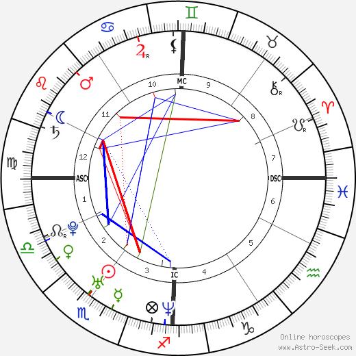 Cyril Lignac tema natale, oroscopo, Cyril Lignac oroscopi gratuiti, astrologia