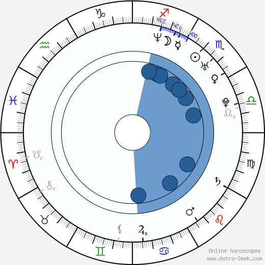 Dalene Kurtis wikipedia, horoscope, astrology, instagram