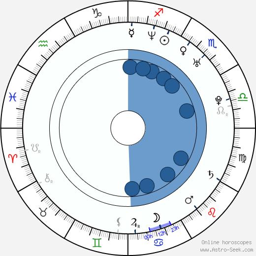 Daniel Calveti wikipedia, horoscope, astrology, instagram