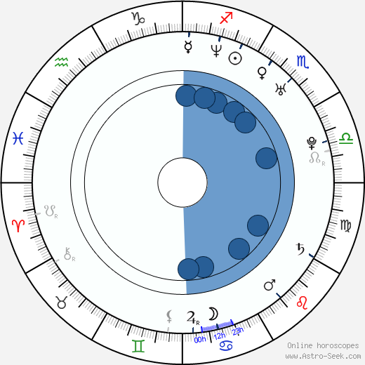 Dong Mi Shin horoscope, astrology, sign, zodiac, date of birth, instagram