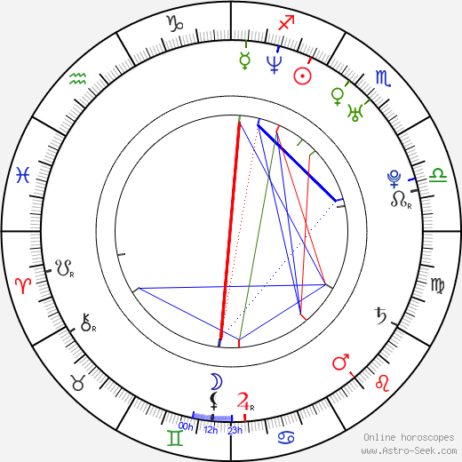 Drahomír Frank tema natale, oroscopo, Drahomír Frank oroscopi gratuiti, astrologia