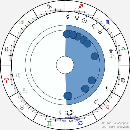 Fabio Grosso wikipedia, horoscope, astrology, instagram
