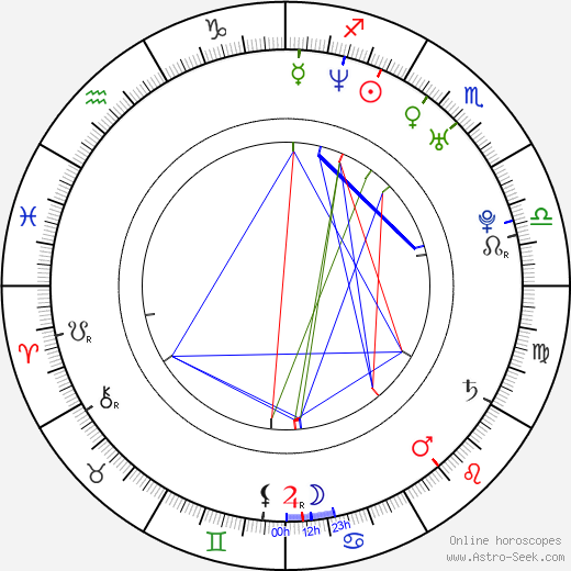 Fabio Grosso birth chart, Fabio Grosso astro natal horoscope, astrology