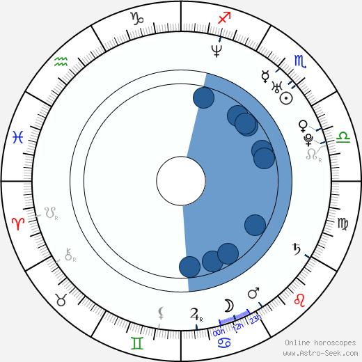 Gabriella Pession wikipedia, horoscope, astrology, instagram