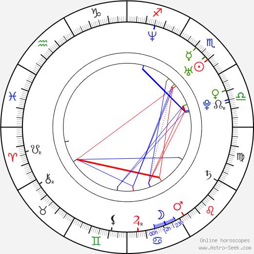 Gabriella Pession день рождения гороскоп, Gabriella Pession Натальная карта онлайн