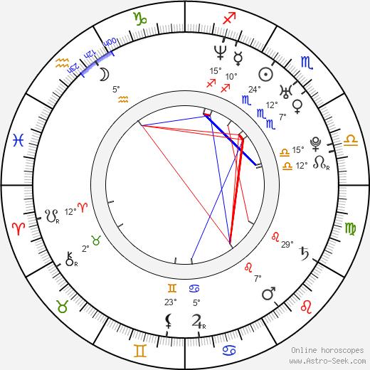 Gigi Edgley birth chart, biography, wikipedia 2019, 2020