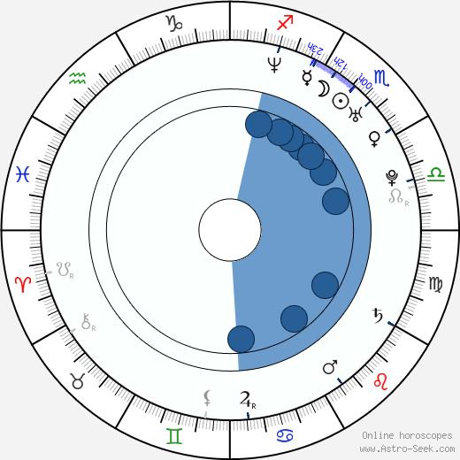 Gil Medina wikipedia, horoscope, astrology, instagram