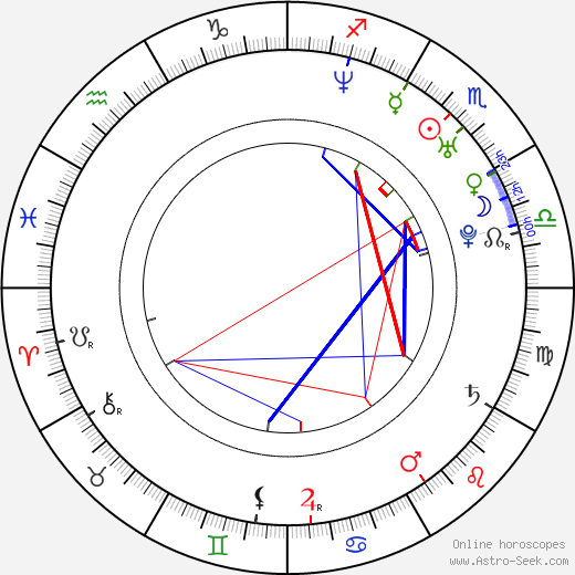 Jan Müller astro natal birth chart, Jan Müller horoscope, astrology