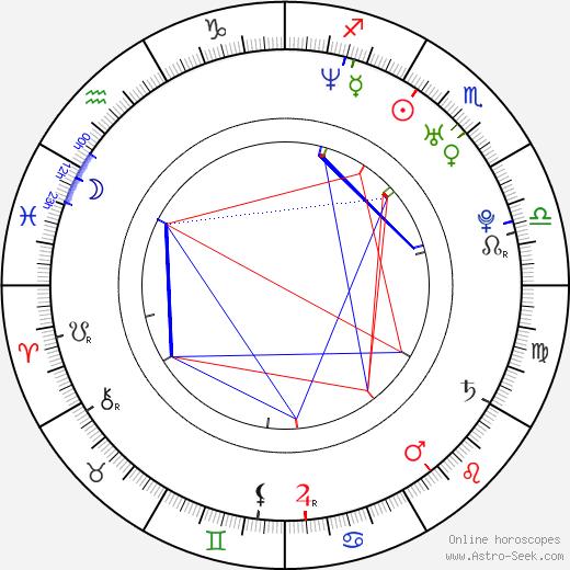 Jan Vytásek birth chart, Jan Vytásek astro natal horoscope, astrology