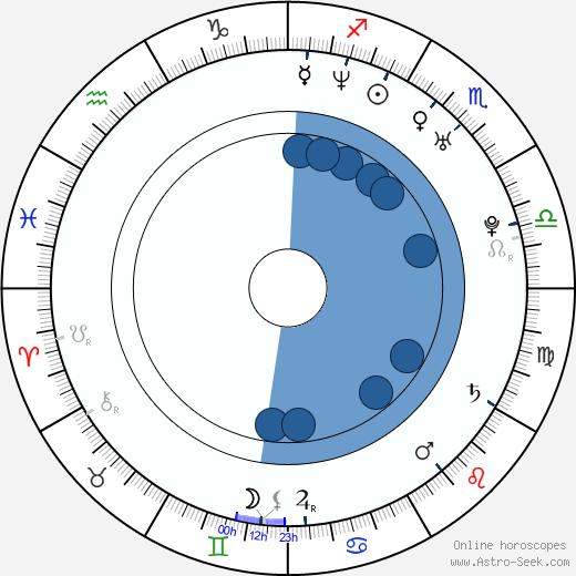 Jani Toivola wikipedia, horoscope, astrology, instagram