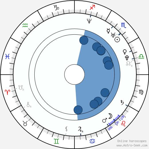 Ji-seob So wikipedia, horoscope, astrology, instagram