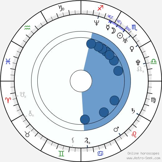 Jill McCormick wikipedia, horoscope, astrology, instagram