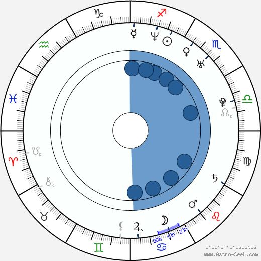 Joe Gonzalez wikipedia, horoscope, astrology, instagram