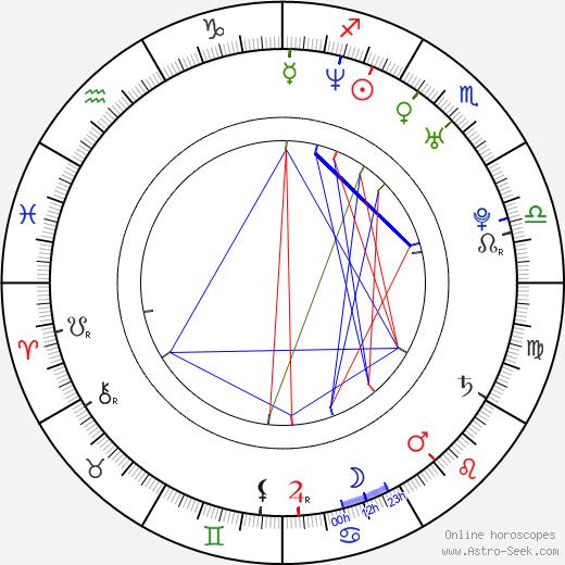 Joe Gonzalez день рождения гороскоп, Joe Gonzalez Натальная карта онлайн