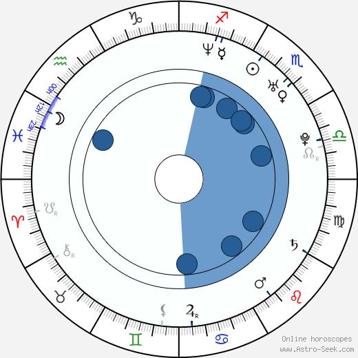 Kamil Mikulčík wikipedia, horoscope, astrology, instagram