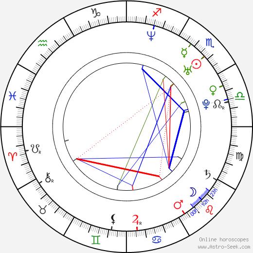 Karina Michel день рождения гороскоп, Karina Michel Натальная карта онлайн