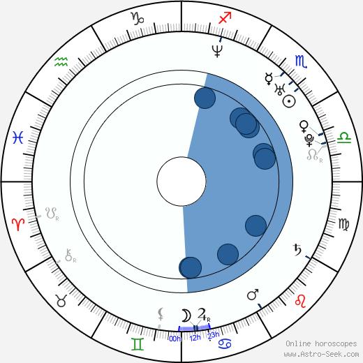 Keon-hyeong Park wikipedia, horoscope, astrology, instagram