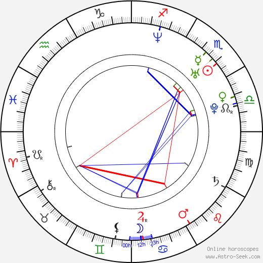 Keon-hyeong Park astro natal birth chart, Keon-hyeong Park horoscope, astrology