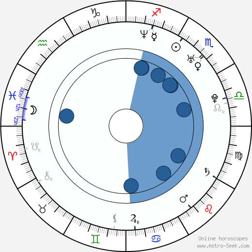Kerri Strug wikipedia, horoscope, astrology, instagram