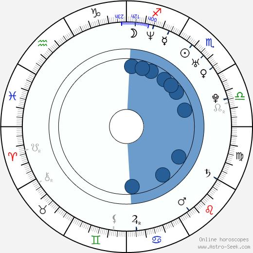 Kim Director wikipedia, horoscope, astrology, instagram