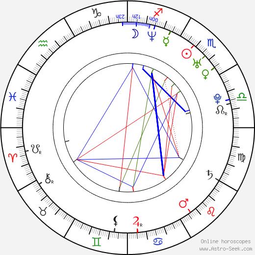 Kim Director tema natale, oroscopo, Kim Director oroscopi gratuiti, astrologia