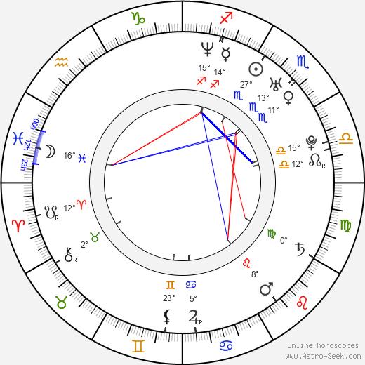 Kristian Ayre birth chart, biography, wikipedia 2020, 2021