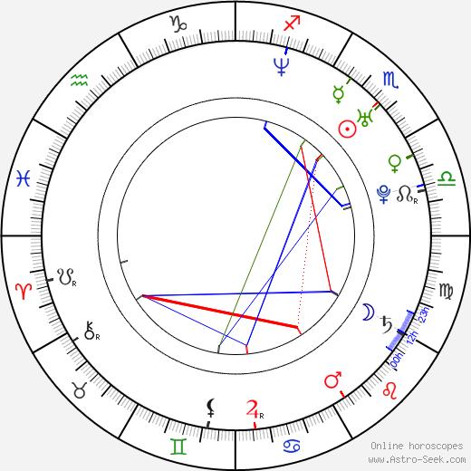 Lucas Santa Ana tema natale, oroscopo, Lucas Santa Ana oroscopi gratuiti, astrologia