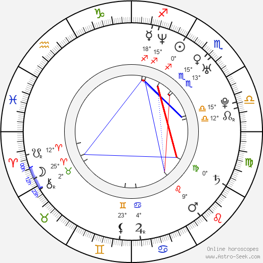 Luciana Rigueira birth chart, biography, wikipedia 2018, 2019
