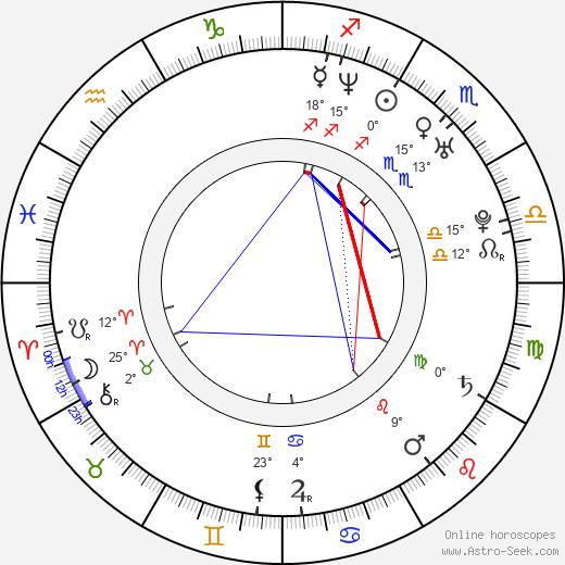 Luciana Rigueira birth chart, biography, wikipedia 2019, 2020