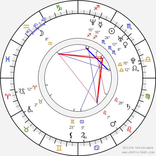 Maggie Gyllenhaal birth chart, biography, wikipedia 2018, 2019