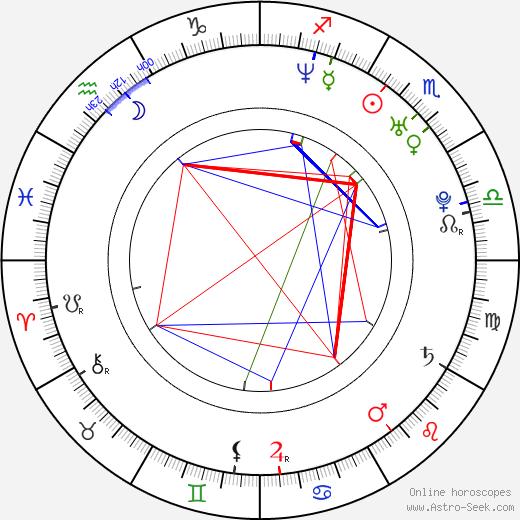 Maggie Gyllenhaal astro natal birth chart, Maggie Gyllenhaal horoscope, astrology