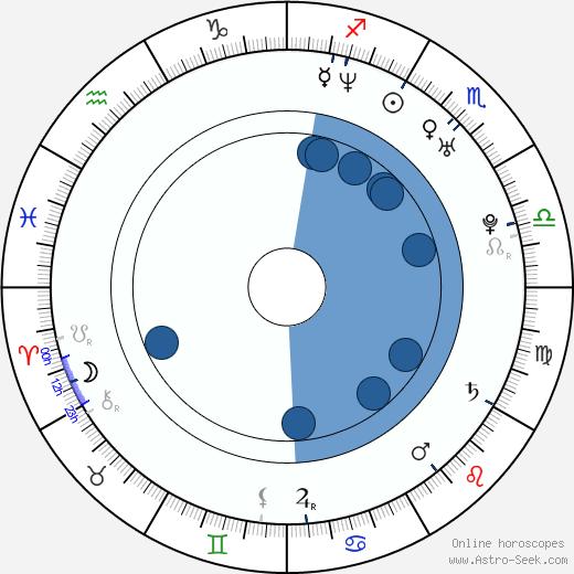 Martina Týčová wikipedia, horoscope, astrology, instagram