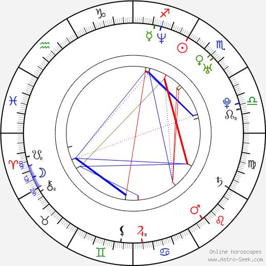 Martina Týčová birth chart, Martina Týčová astro natal horoscope, astrology