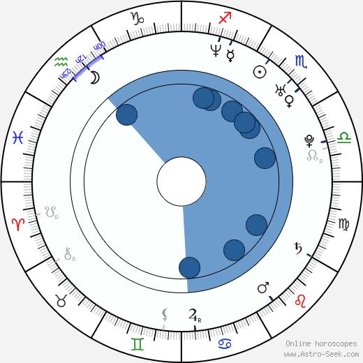 Mauricio Ochmann wikipedia, horoscope, astrology, instagram